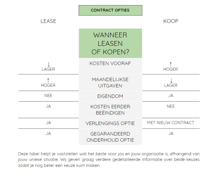 contract-opties-plantscapes-interieurbeplanting-kopen-of-lease